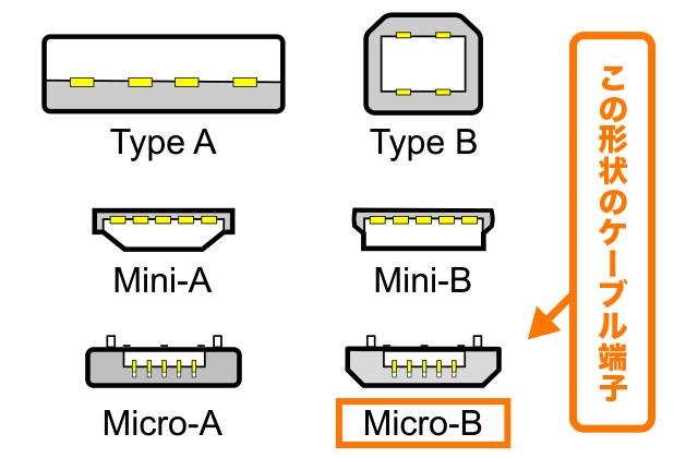 USBの規格
