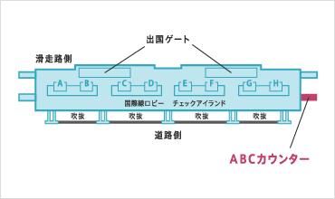 エクスモバイル関空カウンター